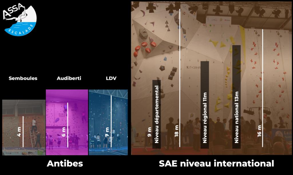 Comparaison entre une SAE compétition et les SAE d'Antibes